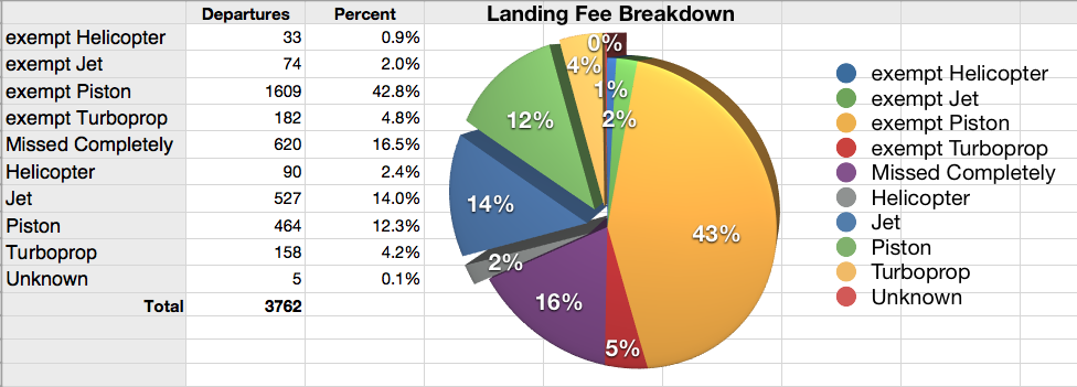 Landing fee exemptions – a big reason for SMO losses