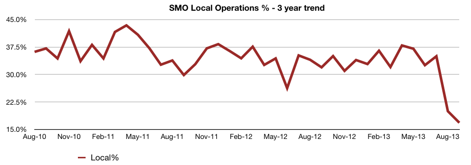 SMO in the News – October 2013