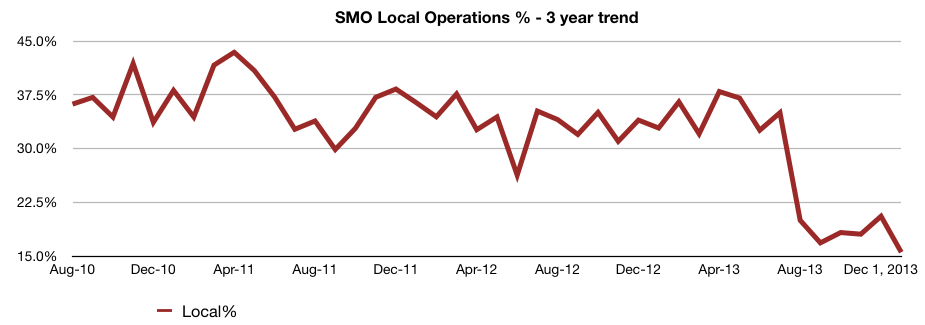 SMO in the News – February 2014