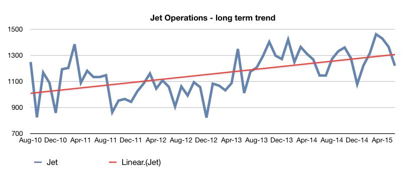 JetOperations